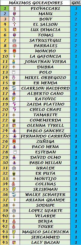 Clasificación Goleadores (Trofeo Pichichi) B727a22fda1d5715d85736fb39653688o