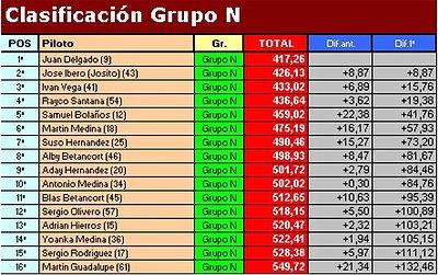 """Temporada 2009 (X RallySlot C. Insular) 18-10-09 """"Resultados"""" Cef18a64112b9c75daf6a53c3ba4e891o"""