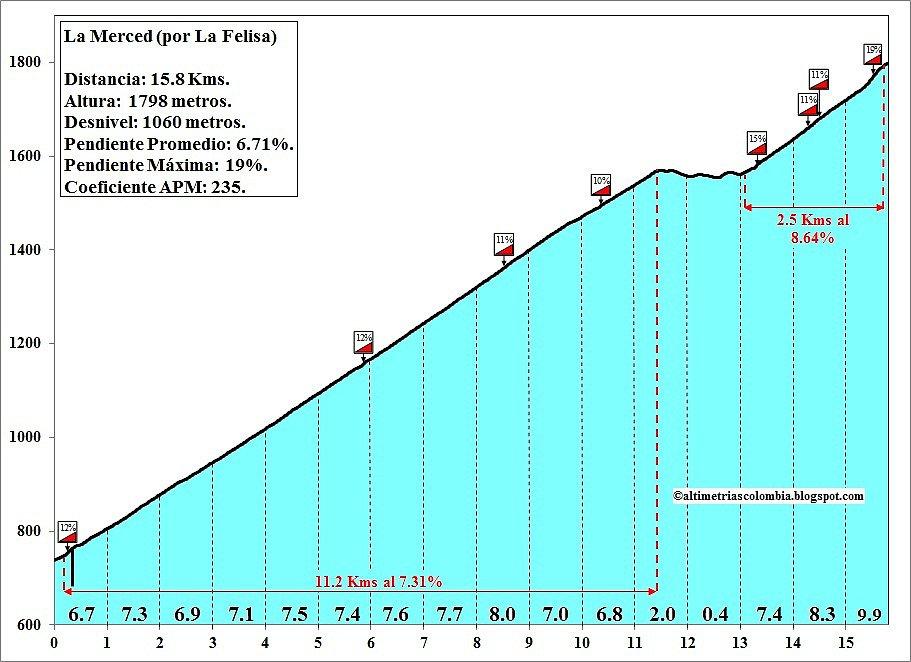 Altimetrías de altos de Colombia - Página 2 D3712f415e9ee55a7296b0286dec8dd7o