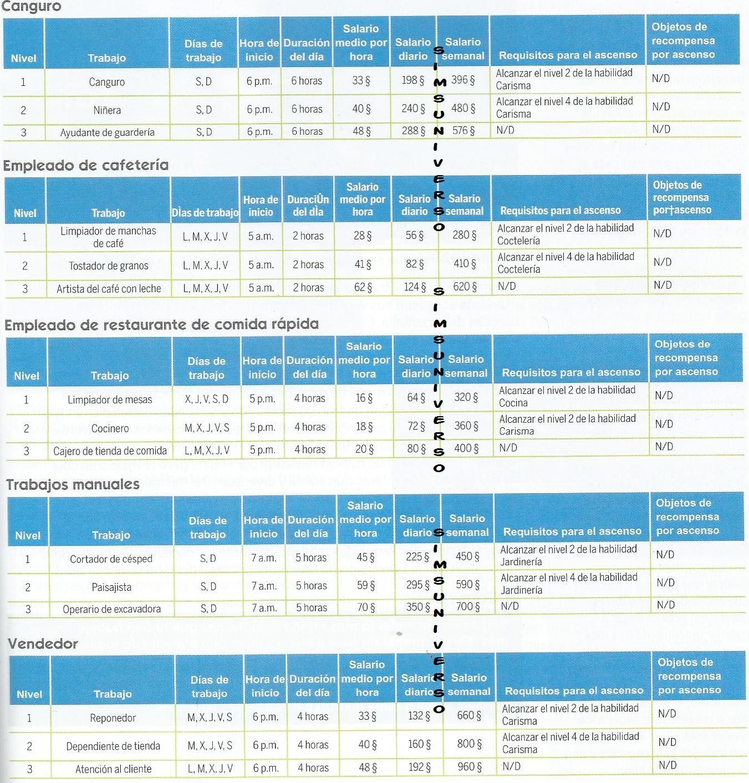 [Noticia] Trabajo a tiempo parcial y Colegio/Instituto Los Sims 4 D8940b91e626b6527fb147a2f651ffc3o