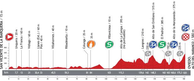 Vuelta a España 2013 F1d0e68f16d841671baaf52806d0d10eo
