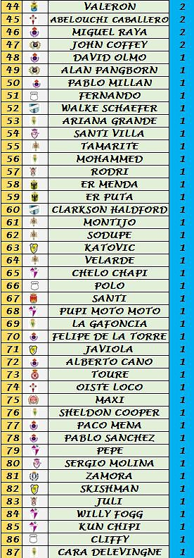 Clasificación Goleadores (Trofeo Pichichi) F5aa2760a8925d6907ed1c9c28dfe7d2o
