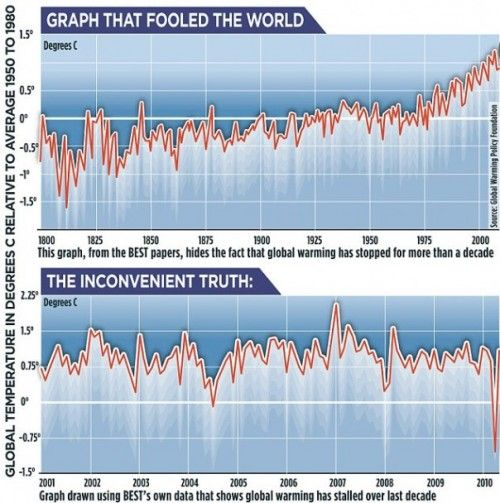 Climategate, a continuación, Graphe_r_C3_A9chauffement_clim