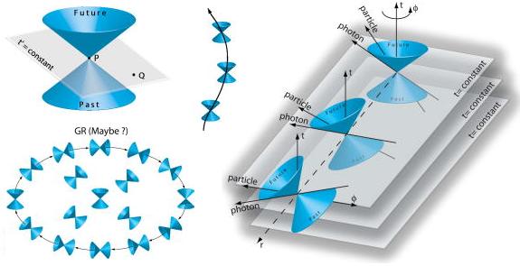 Mișcarea în câmp central - Pagina 2 Dibujo20090615_godel_universe_light_cones_general_relavity_and_spacetime_map1