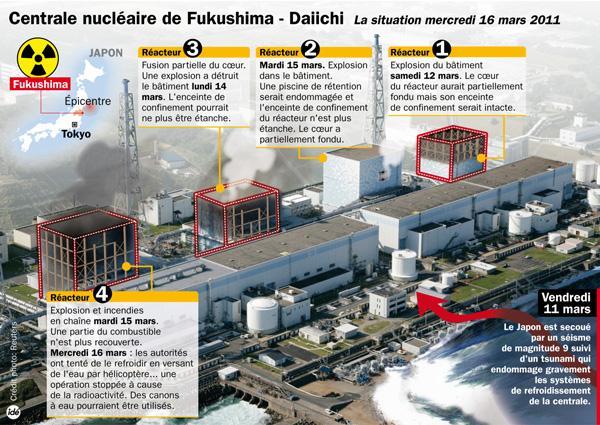 Fukushima c'est pas du PIPO !!  - Page 2 Panne_syst_me_refroidissement_fukushima_2