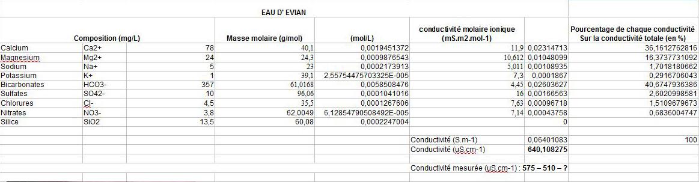[Math] Calculer le GH, KH, TH avec des élements mineraux ? Evian