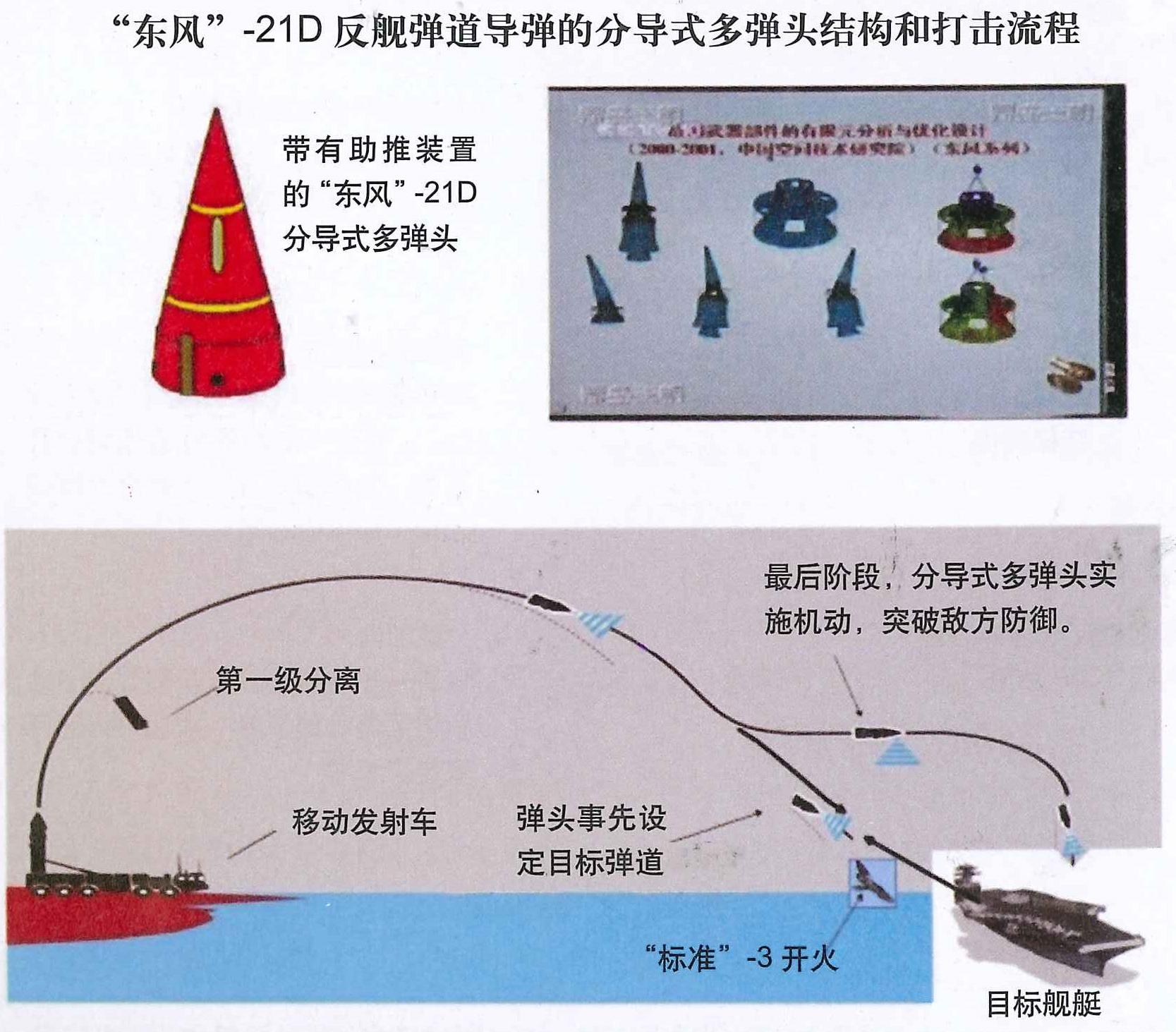 2015...ماذا حدث للبحرية الصينية؟ DF-21DInternet