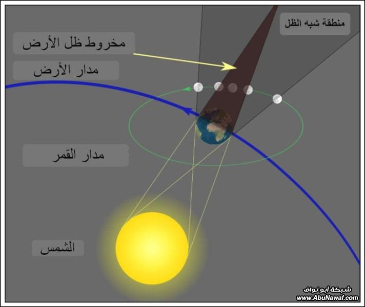 خسوف القمر مساء الأربعاء 13 رجب 1432هـ Eclipse3