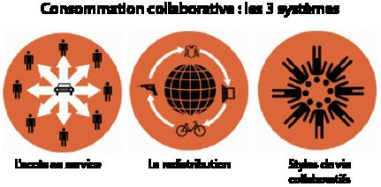 100 sites de Consommation Collaborative Sans%20titre(4)