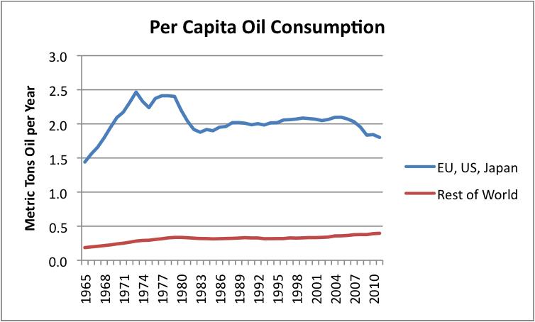 Ekonomski sistem SFRJ - Page 3 Per-capita-oil-consumption