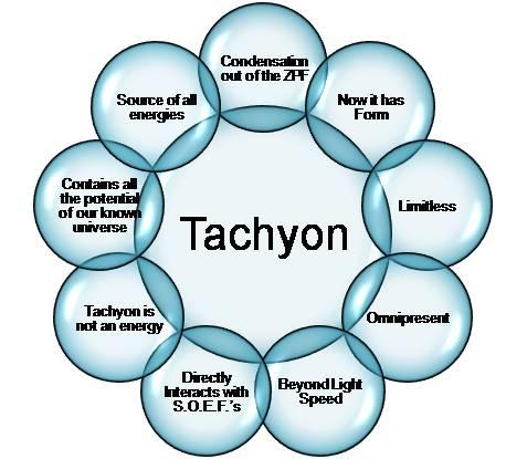 Tachyons: Faster Than Light Particles Tachyon-energies