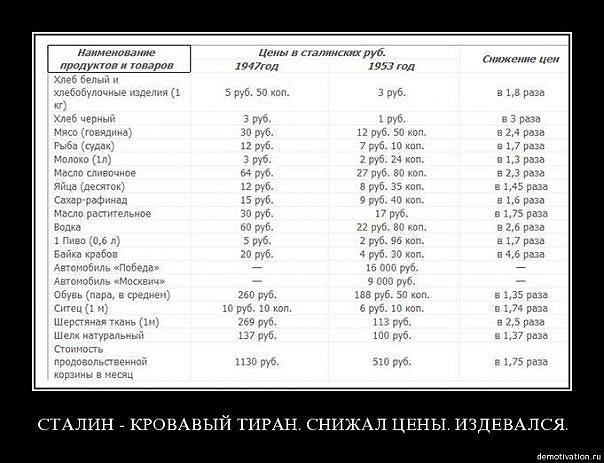 Аборты в СССР и РФ 518969