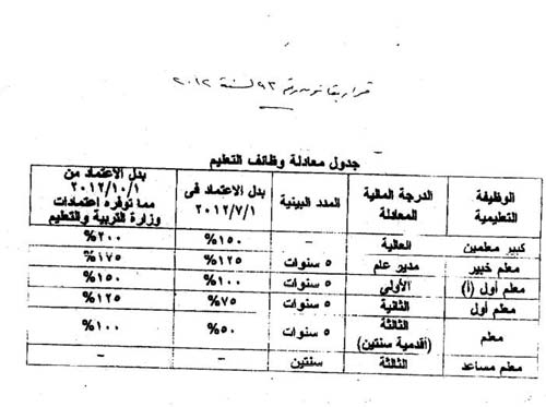ومازال كادر المعلم فى حيرة 2012-634882278546755285-675