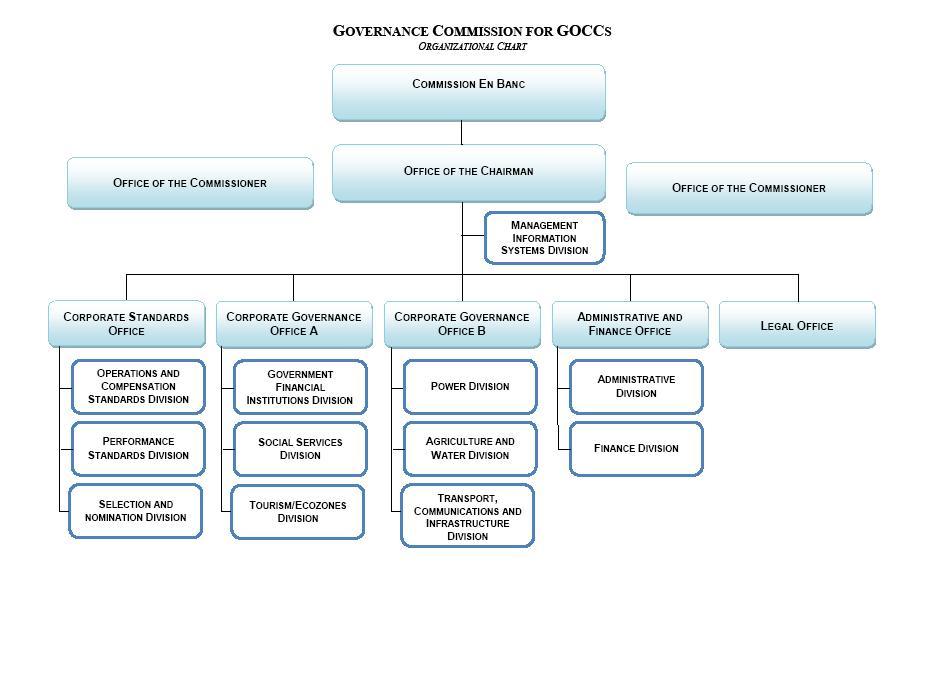 Governance Commission for GOCCs Orgchart