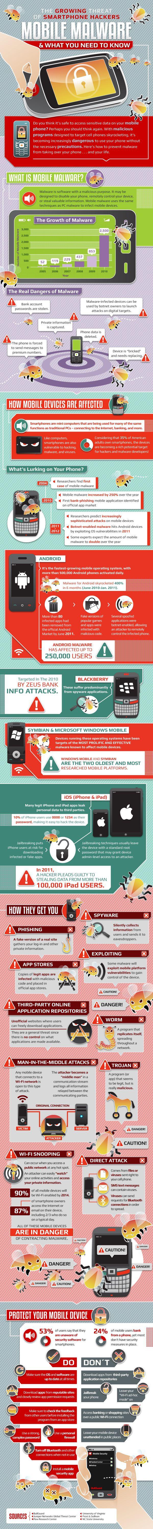 Najboljše brezplačne aplikacije za Android telefone in tablice Android-Malware-Infographic