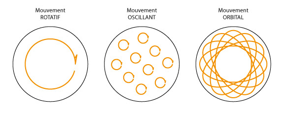 [AIDE]Types de Ponceuse/Polisseuse MouvementsPonceuses
