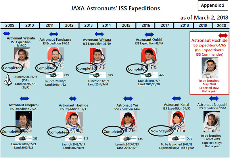 Les futurs équipages vers l'ISS - Page 6 20180302_hoshide_02