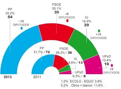 Toni Cantó vuelve a cambiar de Partido Político. - Página 4 Sondeo-psoe-pierden-intencion-voto-madrilenos_1_1676331