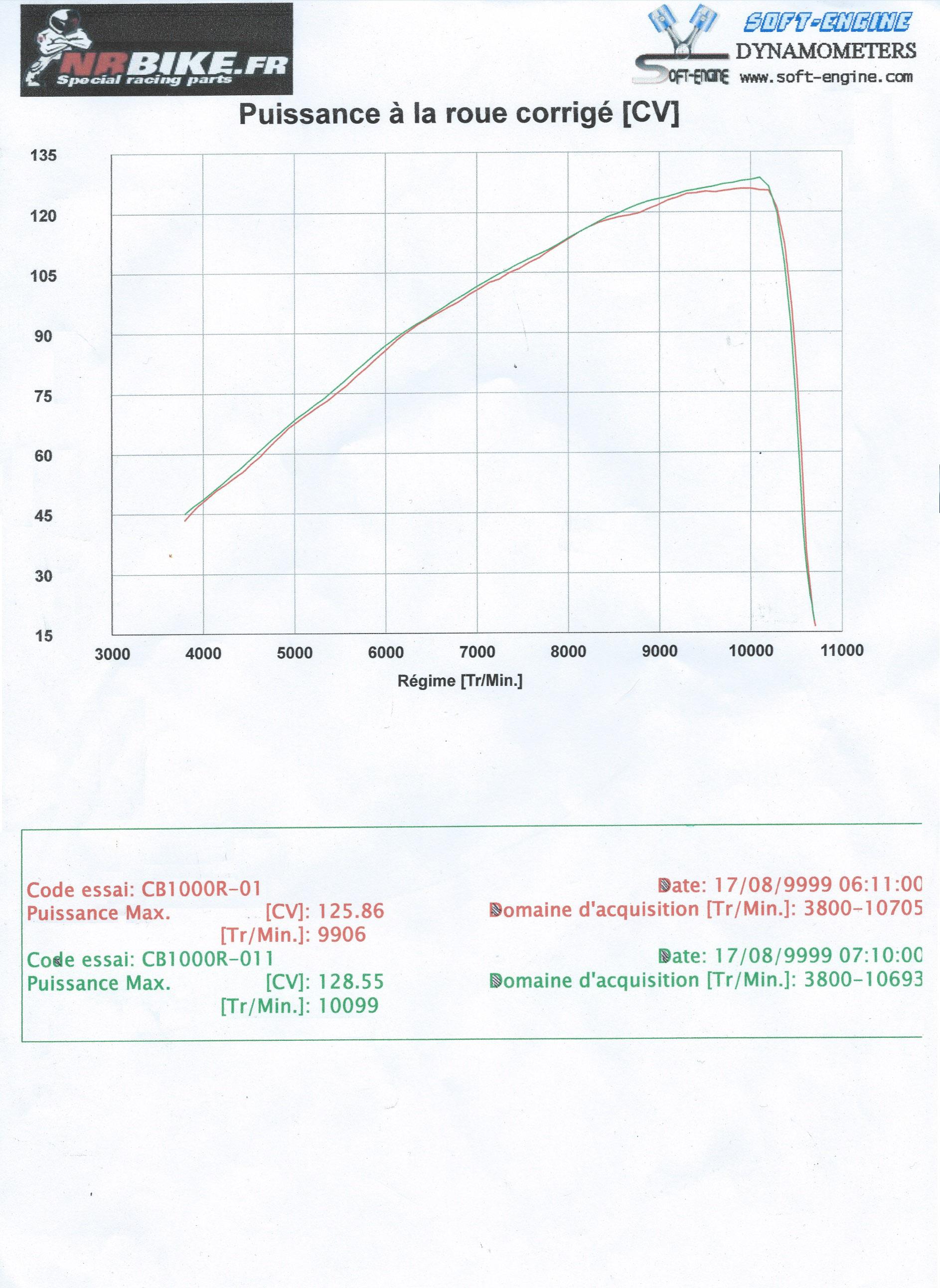 [topic unique] Les courbes des CB1000R des membres - Page 6 Coube_puiss_CB1000R_corrige