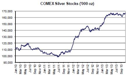 stocks d'argent du Comex / suivi des statistiques /graphes - Page 2 Mitsui-silver-comex-stocks