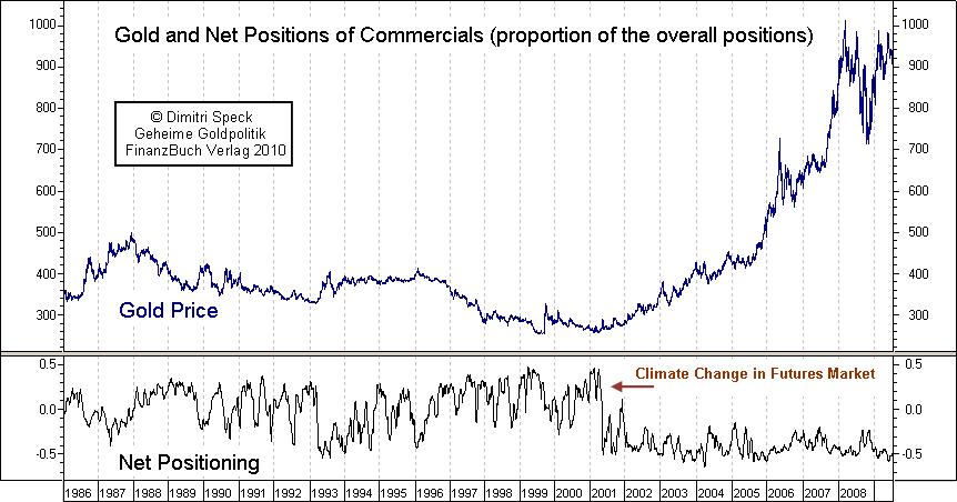 cours de l'or / anomalies sur la formation des prix de l'or  / études statistiques Gold_net_positions_commercials_1986_2009