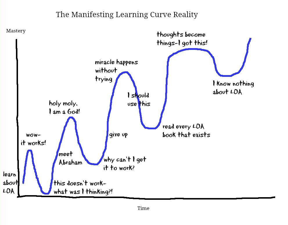 Ca y est, je fais mes classes... Learning-Curve-Reality1