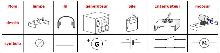 ميدان الظواهر الكهربائية    Schemas-normalises