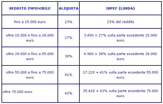 Da 91mila a 40mila euro mensili: la top ten delle pensioni d'oro Inps 0380a-8a6c6316-8bac-4cc4-b001-44b8857e733f