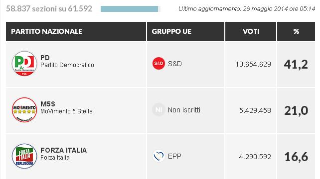 Clamorosa vittoria di Renzi 0451a-7a242c07-d6fd-41f9-a703-37c665fa20df