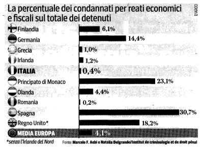 Perchè L'Italia è il paese più corrotto d'Europa 04606-893e2c65-3868-47f0-9adf-f6cf0f889dab
