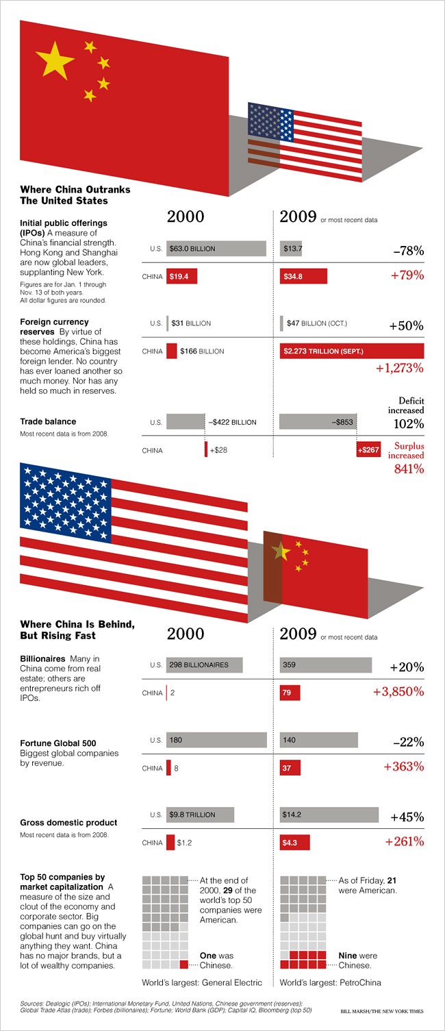 Chine Vs USA Popup