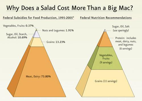 Why a Big Mac Costs Less Than a Salad Pyramid