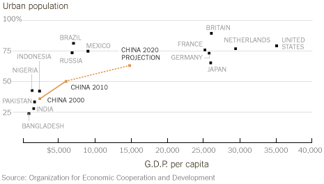 The Answer To China's Ghost Cities: Destroying Farm Production [Agenda 21] By Forcing The Rural Chinese Into Newly Built $Consumer Based Urban Concentration Cities. THEN DEPOPULATION!  Urbanization-and-income