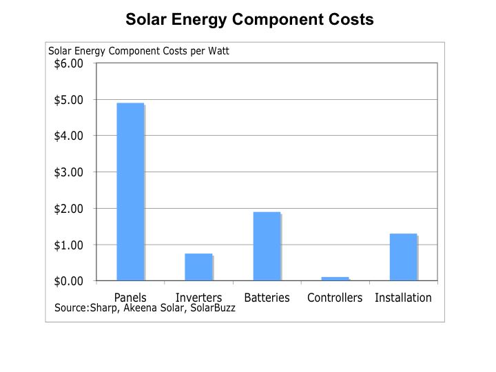 solar updates reflective and PV for the world - Page 3 Solar_component