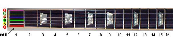 Reading Tabs Guitar_fretboard
