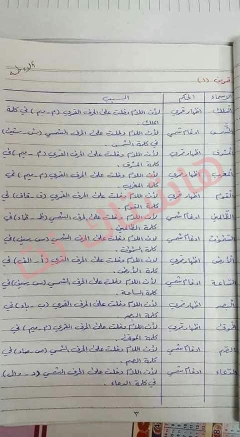 ملخص الاسلامية كامل للصف السادس الابتدائي 2019 30