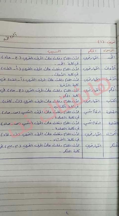 ملخص الاسلامية كامل للصف السادس الابتدائي 2019 4-5