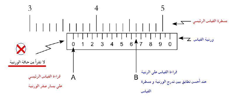 قياس الأبعاد باستخدام القدمة ذات الورنية فيزياء الصف الاول الثانوى المطور 2014  Vernier_reading