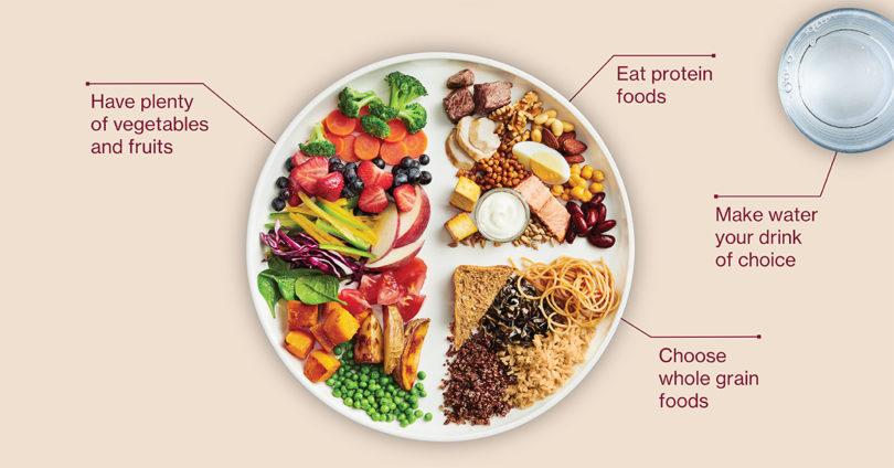 ¿Modificarías tu menú en favor del medio ambiente? - Página 3 Food-guide-810x424