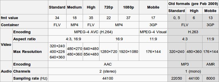 Cum descărcăm clipuri HD de pe YouTube pe Ubuntu / Linux Mint Comparison-of-youtube-media-types