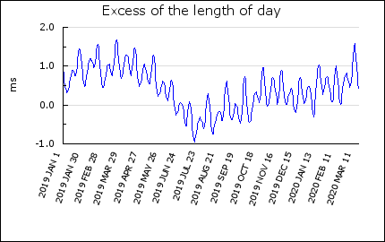 Personal Solar Observations Lod