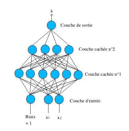 Qu'est-ce que l'algorithme de rétro-propagation du gradient de l'erreur dans un perceptron multi-couche rebouclé sur lui-même ? Neurone_couches