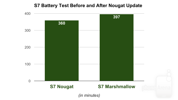 10% more terrible battery life on Samsung Galaxy S7 and S7 Edge after Android 7.0 Nougat redesign S7-center