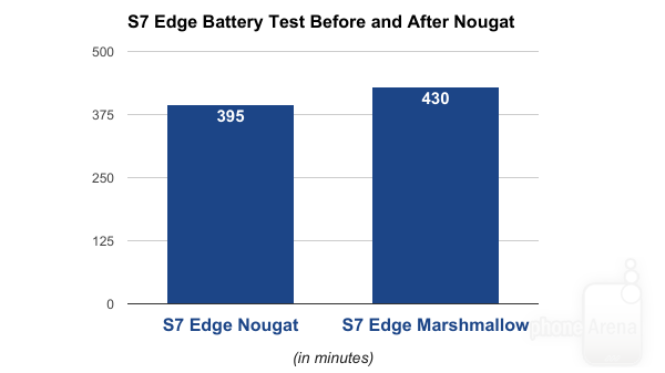 10% more terrible battery life on Samsung Galaxy S7 and S7 Edge after Android 7.0 Nougat redesign Edge-center