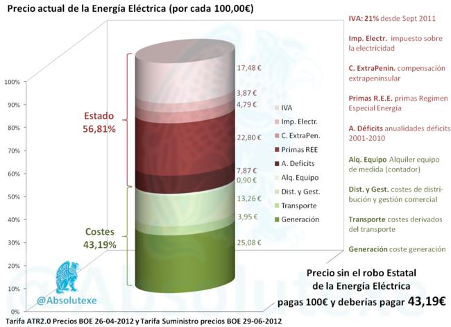 electricidad - Electricidad, estafas y negocio$ en la factura. Oligopolios y precios. [Energía] - Página 4 650_1200