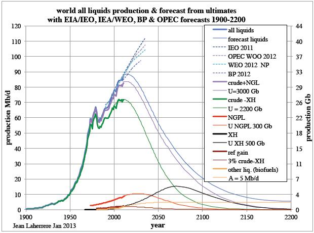 Articles de Jean Laherrère février 2013 : prévisions 1900 2100 et productions IOCs  et prévisions Laherrere_all_liquids_production_1900-2200