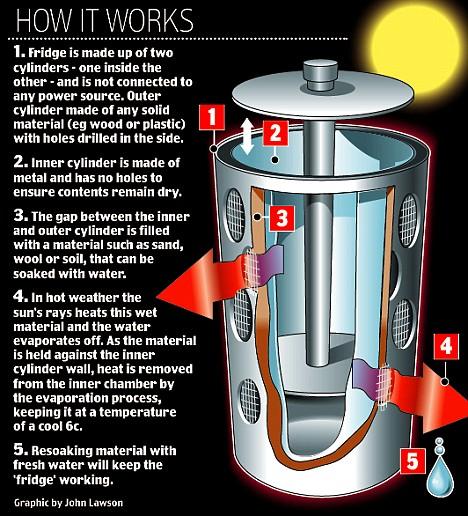 frigos solaires et autres frigos alternatifs Article-1108343-02F9F1BD000005DC-409_468x516