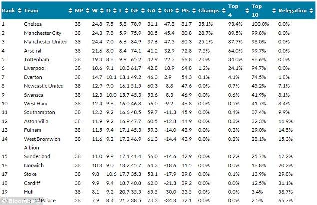 Bolesti statistike... - Page 2 Article-2385951-1B2FB97D000005DC-995_634x411