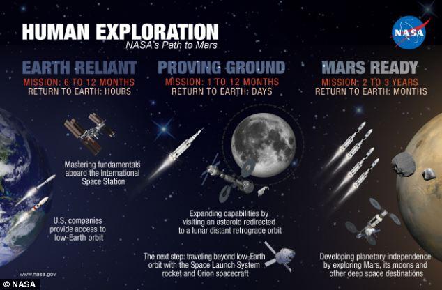 Futur programme spatial américain - Page 37 Article-0-1D5B649500000578-414_634x416