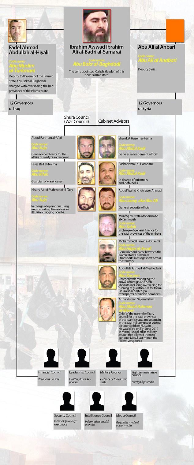 داعش - دولة الارهاب في العراق و الشام - صفحة 6 1411067872949_wps_20_ISIS_ANATOMY_jpg
